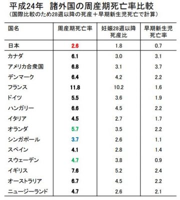 日本の産科医療は最先端!